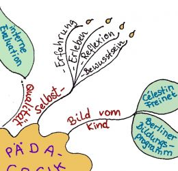 Mindmap interne Evaluation
